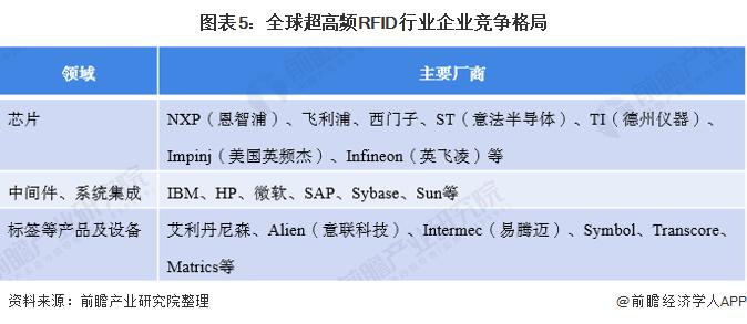 图表5:全球超高频RFID行业企业竞争格局
