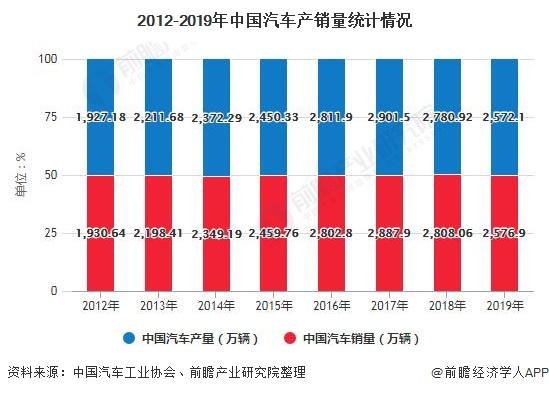 2012-2019年中国汽车产销量统计情况