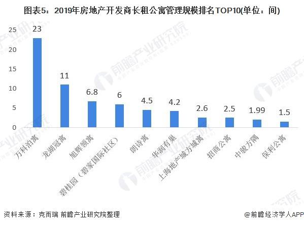 图表5:2019年房地产开发商长租公寓管理规模排名TOP10(单位:间)