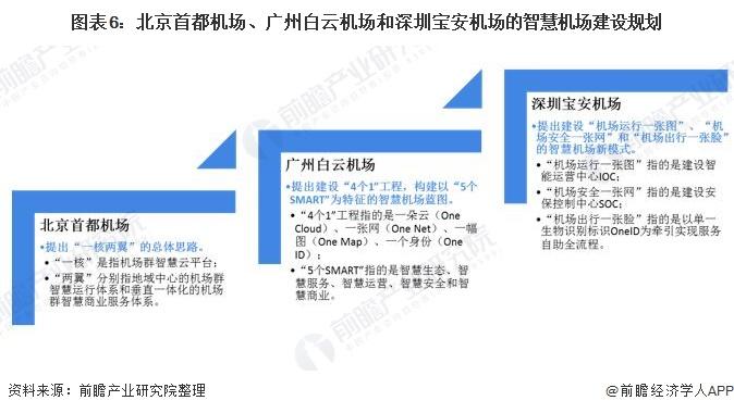 图表6:北京首都机场、广州白云机场和深圳宝安机场的智慧机场建设规划