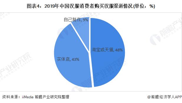 图表4:2019年中国汉服消费者购买汉服渠道情况(单位:%)