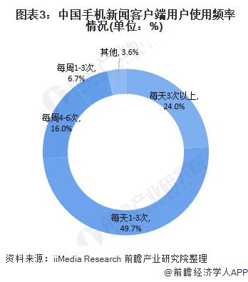 《【摩臣代理平台】一文带你了解中国手机新闻客户端用户特征 中青年用户占比较大》