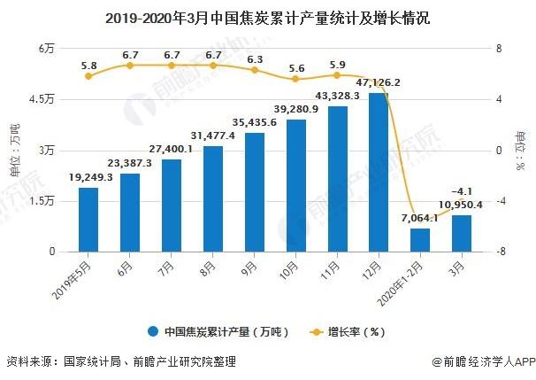 2019-2020年3月中国焦炭累计产量统计及增长情况