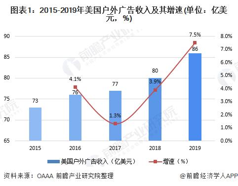 图表1:2015-2019年美国户外广告收入及其增速(单位:亿美元,%)