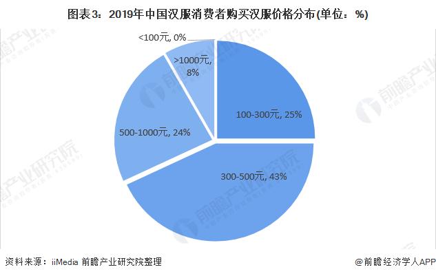 图表3:2019年中国汉服消费者购买汉服价格分布(单位:%)