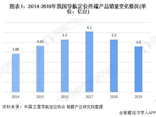 图表1:2014-2019年我国导航定位终端产品销量变化情况(单位:亿台)