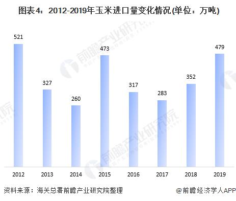 图表4:2012-2019年玉米进口量变化情况(单位:万吨)
