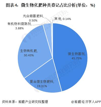 图表4:微生物化肥种类登记占比分析(单位:%)