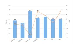 2020年1-4月我国<em>液晶显示器</em>进口量及金额增长情况分析