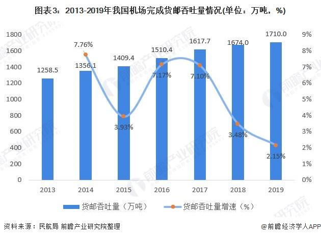 图表3:2013-2019年我国机场完成货邮吞吐量情况(单位:万吨,%)