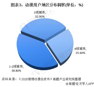 图表3:动漫用户地区分布洞察(单位:%)