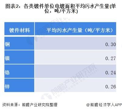 图表2:各类镀件单位电镀面积平均污水产生量(单位:吨/平方米)