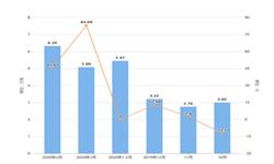 2020年1-4月黑龙江省农用氮磷钾化肥产量及增长情况分析