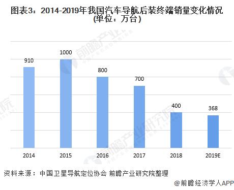 图表3:2014-2019年我国汽车导航后装终端销量变化情况(单位:万台)