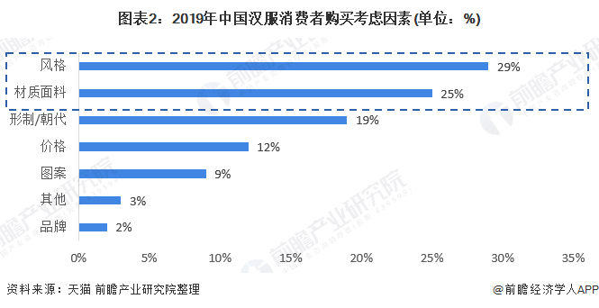 图表2:2019年中国汉服消费者购买考虑因素(单位:%)