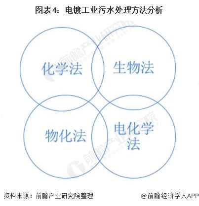 图表4:电镀工业污水处理方法分析