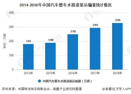 2014-2018年中国汽车整车水路滚装运输量统计情况