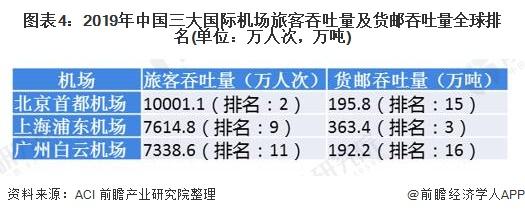 图表4:2019年中国三大国际机场旅客吞吐量及货邮吞吐量全球排名(单位:万人次,万吨)