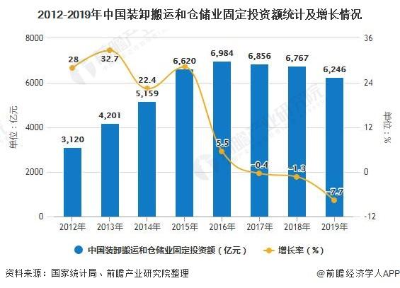 2012-2019年中国装卸搬运和仓储业固定投资额统计及增长情况