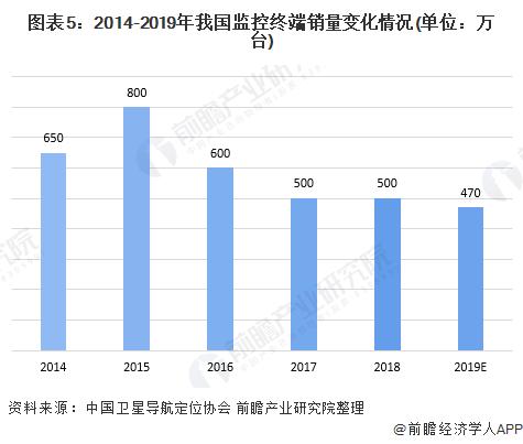 图表5:2014-2019年我国监控终端销量变化情况(单位:万台)