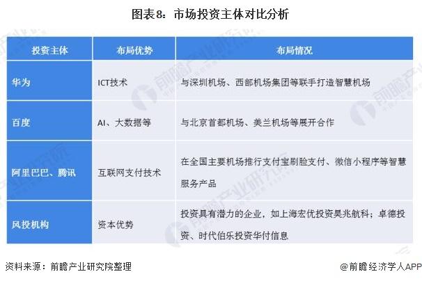 图表8:市场投资主体对比分析