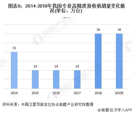 图表6:2014-2019年我国专业高精度接收机销量变化情况(单位:万台)