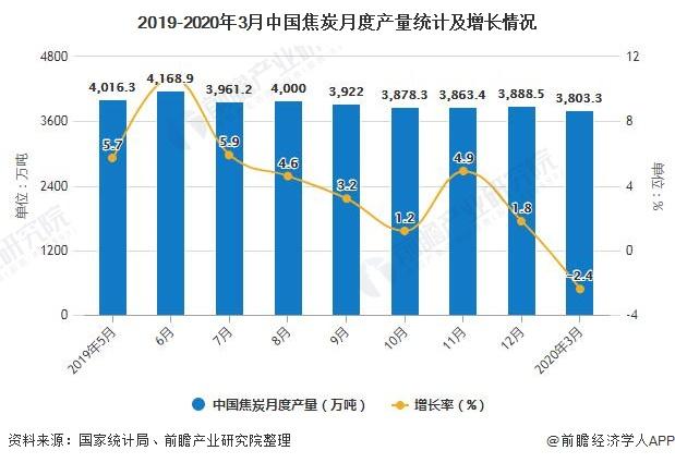 2019-2020年3月中国焦炭月度产量统计及增长情况
