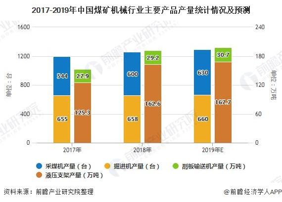 2017-2019年中国煤矿机械行业主要产品产量统计情况及预测