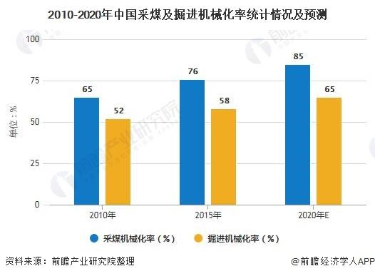 2010-2020年中国采煤及掘进机械化率统计情况及预测