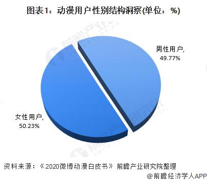 图表1:动漫用户性别结构洞察(单位:%)