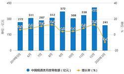2020年1-3月中国烟草行业市场分析:<em>卷烟</em>累计产量超7400亿支