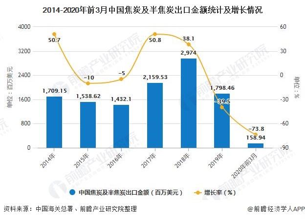 2014-2020年前3月中国焦炭及半焦炭出口金额统计及增长情况