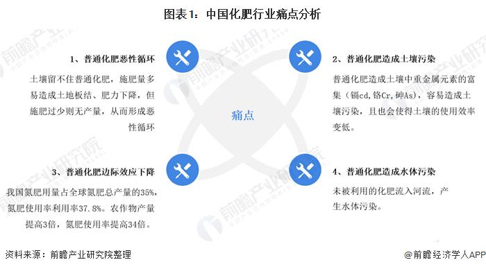 图表1:中国化肥行业痛点分析