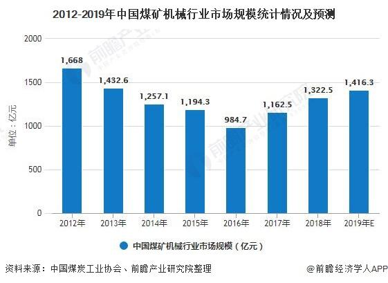 2012-2019年中国煤矿机械行业市场规模统计情况及预测