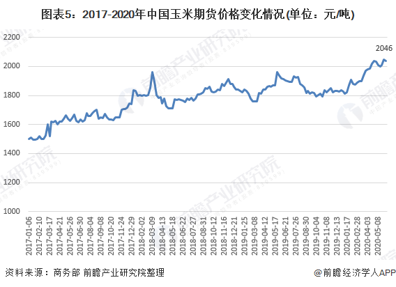 图表5:2017-2020年中国玉米期货价格变化情况(单位:元/吨)
