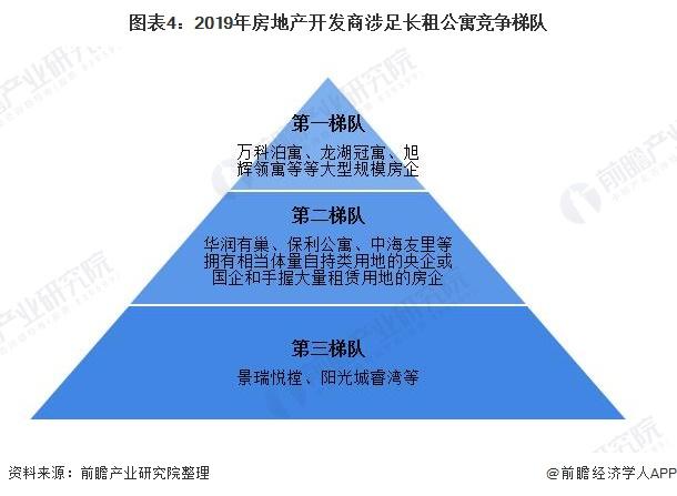 图表4:2019年房地产开发商涉足长租公寓竞争梯队