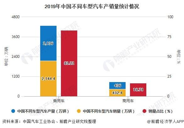 2019年中国不同车型汽车产销量统计情况
