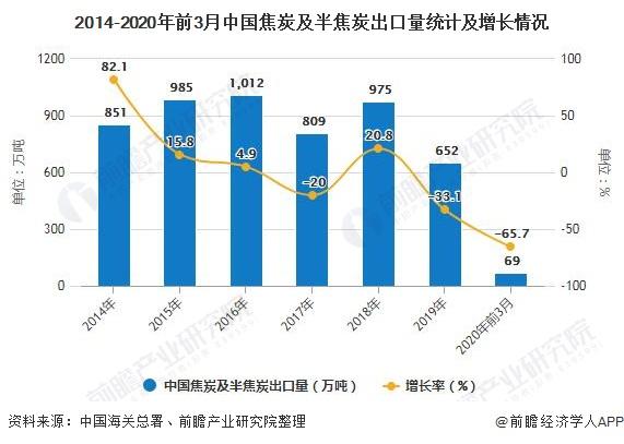 2014-2020年前3月中国焦炭及半焦炭出口量统计及增长情况