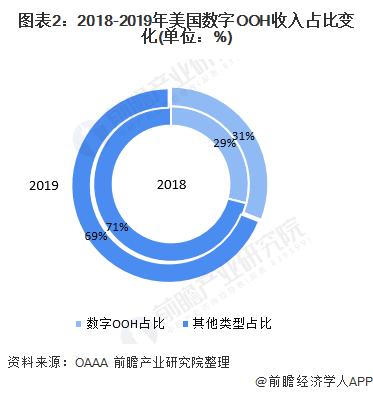 图表2:2018-2019年美国数字OOH收入占比变化(单位:%)