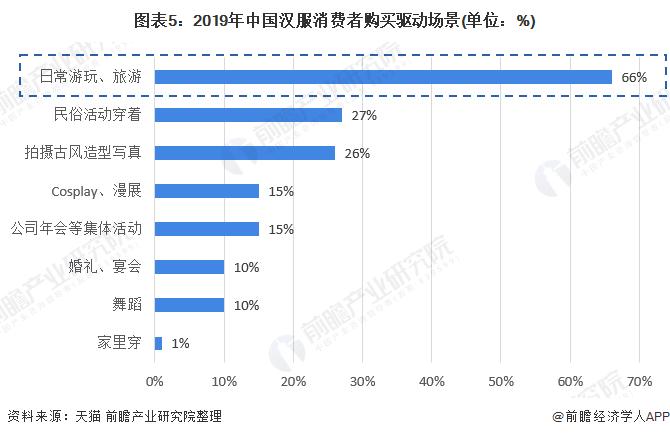 图表5:2019年中国汉服消费者购买驱动场景(单位:%)
