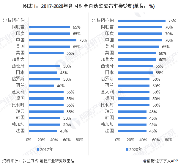 图表1:2017-2020年各国对全自动驾驶汽车接受度(单位:%)