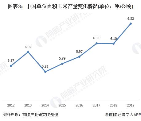 图表3:中国单位面积玉米产量变化情况(单位:吨/公顷)