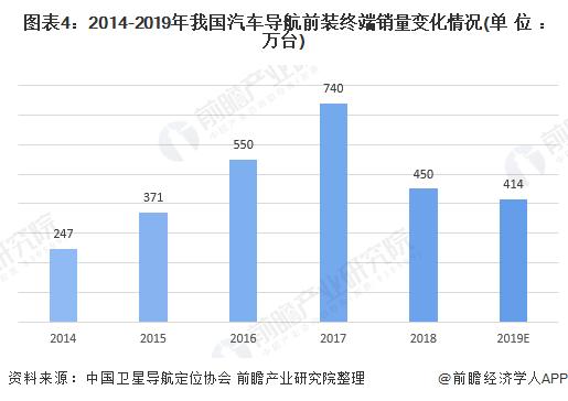 图表4:2014-2019年我国汽车导航前装终端销量变化情况(单位:万台)