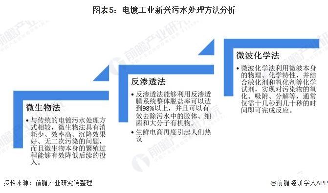 图表5:电镀工业新兴污水处理方法分析