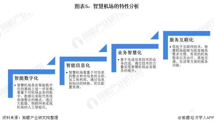 图表5:智慧机场的特性分析