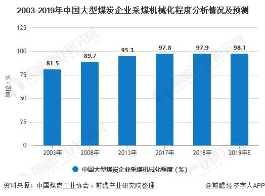 2003-2019年中国大型煤炭企业采煤机械化程度分析情况及预测
