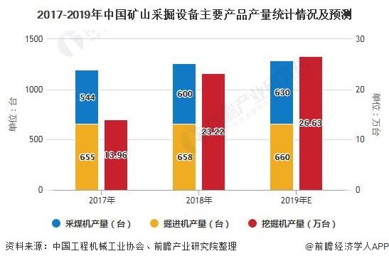 2017-2019年中国矿山采掘设备主要产品产量统计情况及预测