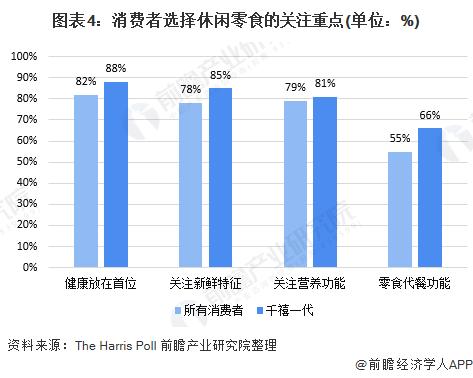 图表4:消费者选择休闲零食的关注重点(单位:%)