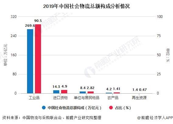 2019年中国社会物流总额构成分析情况