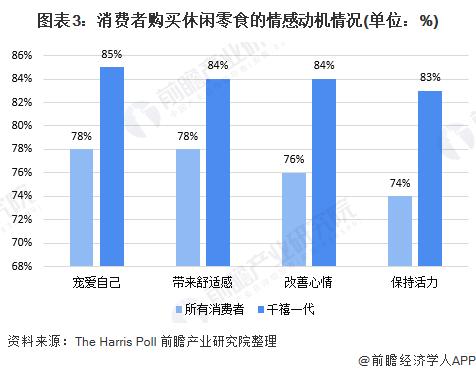 图表3:消费者购买休闲零食的情感动机情况(单位:%)